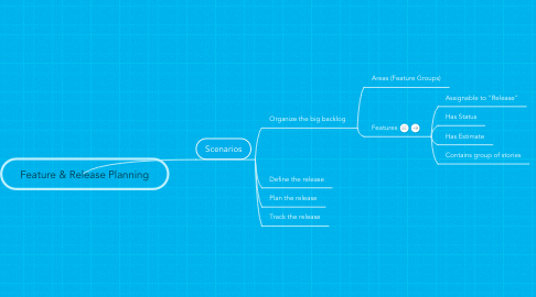 Mind Map: Feature & Release Planning
