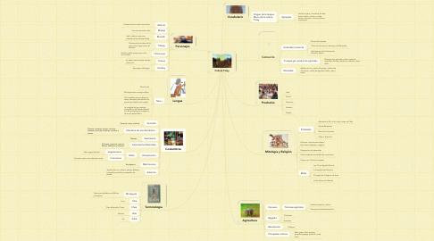 Mind Map: Cultura Tatuy