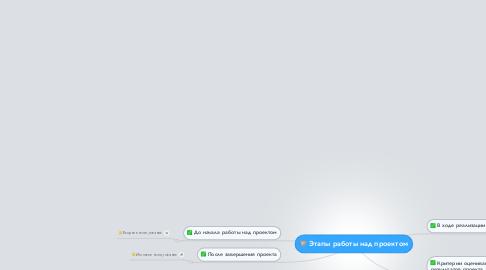 Mind Map: Этапы работы над проектом