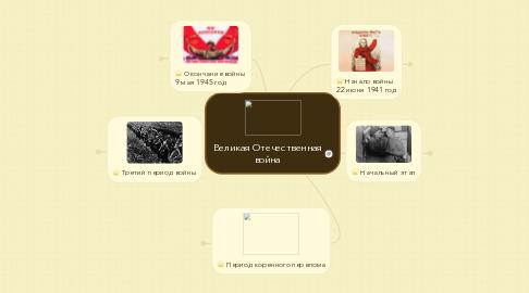 Mind Map: Великая Отечественная война