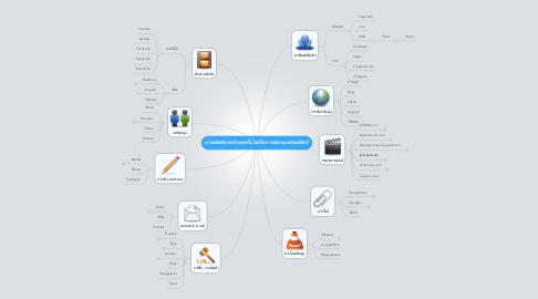 Mind Map: ความสัมพันระหว่างเทคโนโลยีกับการออกแบบนิเทศศิลป์