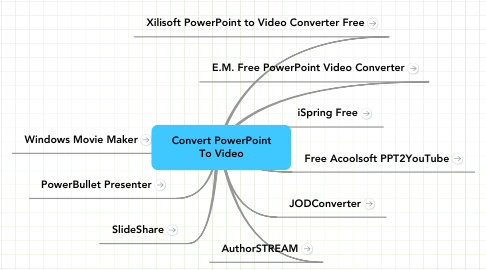 Mind Map: Convert PowerPoint To Video