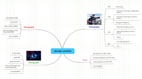 Mind Map: MICHAEL JACKSON