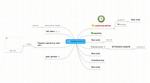 Mind Map: Mogelijkheden Web 2.0