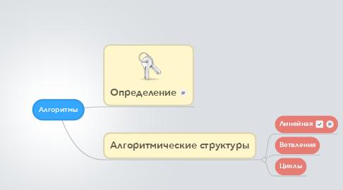 Mind Map: Алгоритмы