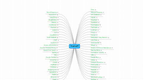Mind Map: ShoppingAPI