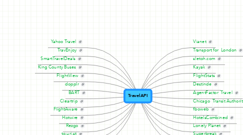 Mind Map: TravelAPI
