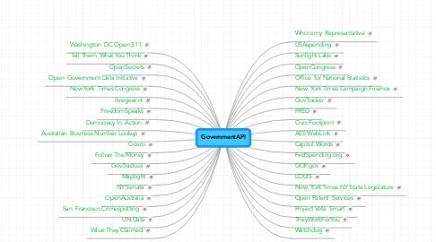 Mind Map: GovernmentAPI