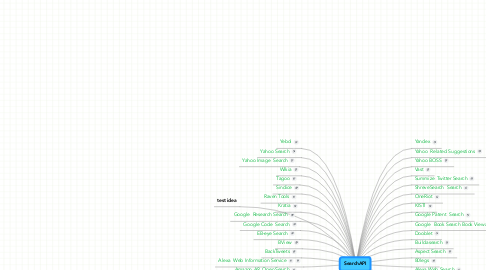 Mind Map: SearchAPI