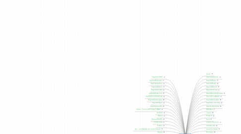 Mind Map: FinancialAPI