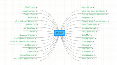 Mind Map: EmailAPI