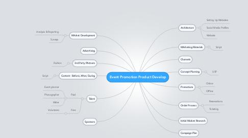Mind Map: Event Promotion Product Develop