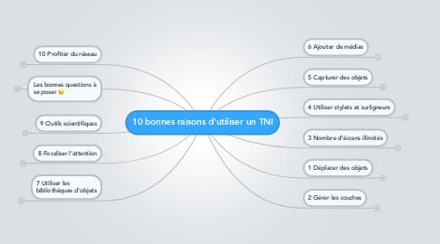 Mind Map: 10 bonnes raisons d'utiliser un TNI