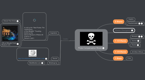Mind Map: Pirate Compensation Model