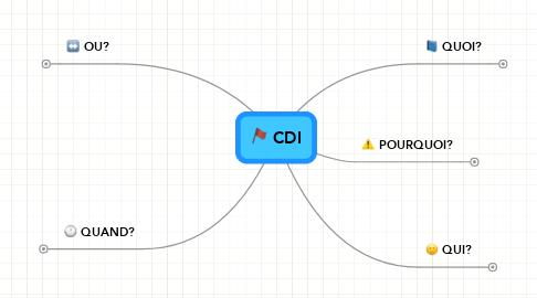 Mind Map: CDI