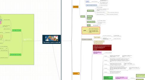 Mind Map: Предзапуск проекта клуба