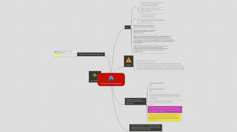 Mind Map: Family History Investigation
