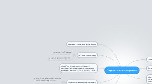 Mind Map: Партнерская программа