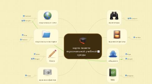 Mind Map: карта памятиперсональной учебнойсреды