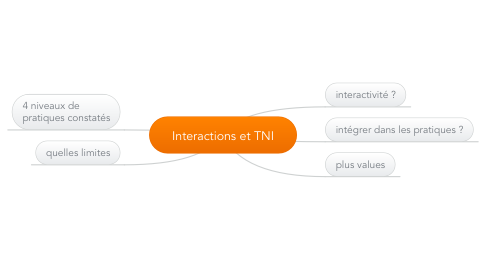 Mind Map: Interactions et TNI