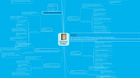 Mind Map: CONSTITUCIÓN POLÍTICA DE COLOMBIA.