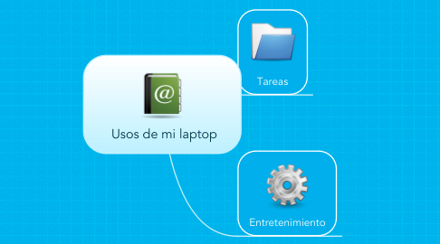 Mind Map: Usos de mi laptop