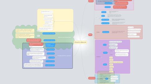 Mind Map: Dirección o Ejecución