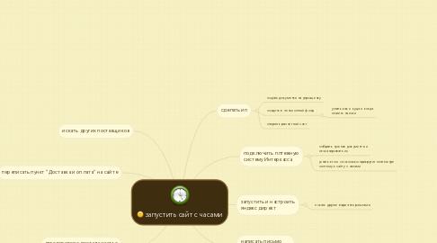 Mind Map: запустить сайт с часами