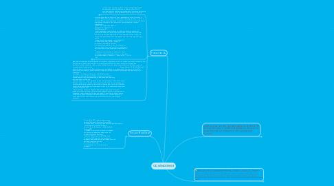 Mind Map: ОС WINDOWS 8