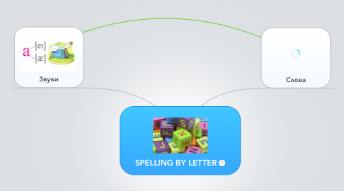 Mind Map: SPELLING BY LETTER