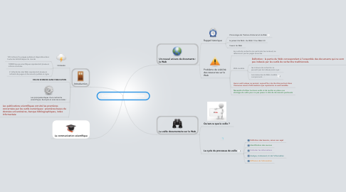 Mind Map: Communication de la Recherche