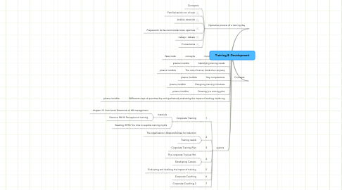 Mind Map: Training & Development