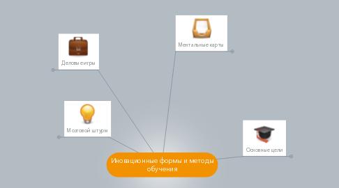 Mind Map: Иновационные формы и методы обучения