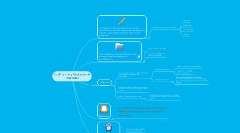 Mind Map: Codificación y Tabulación de resultados