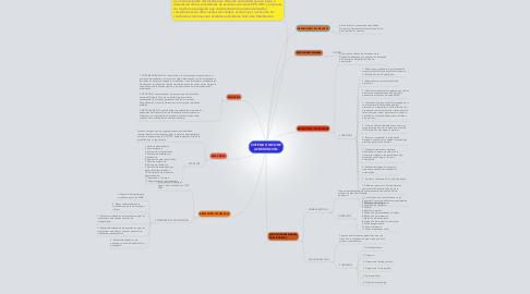 Mind Map: SISTEMA ÚNICO DE ACREDITACION