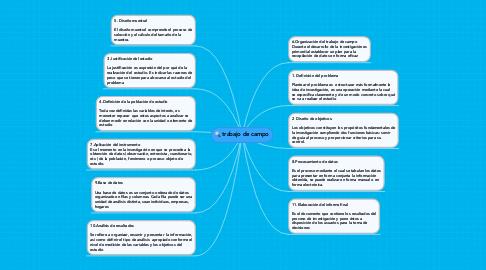 Mind Map: trabajo de campo