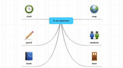 Mind Map: in my classroom