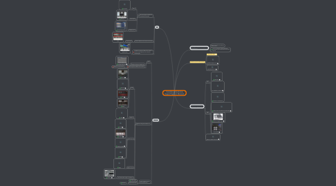 Mind Map: Controllers and Synths that