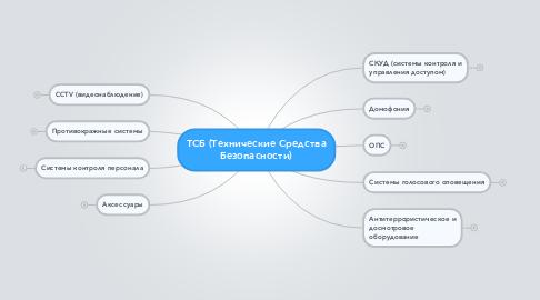 Mind Map: ТСБ (Технические Средства Безопасности)