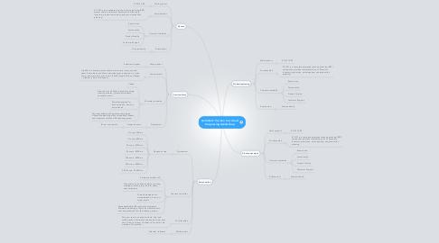 Mind Map: Activiteit: Verken het cloud toepassingslandschap