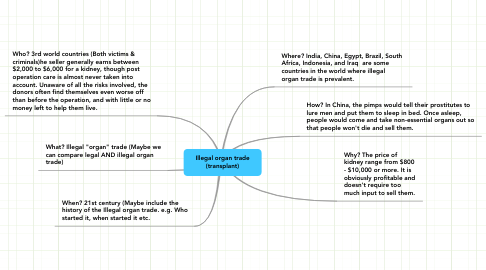 Mind Map: Illegal organ trade (transplant)