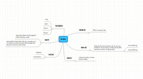Mind Map: Mafia