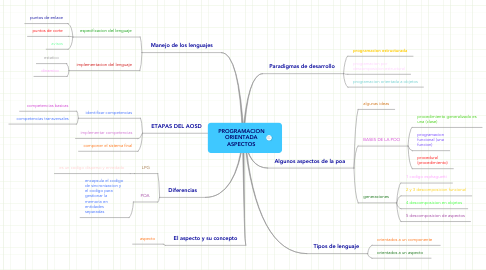 Mind Map: PROGRAMACION ORIENTADA ASPECTOS