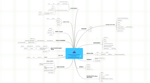 Mind Map: Central Communication Consultancy (CCC)www.cencc.com