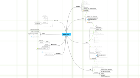 Mind Map: Zinabb - Forum