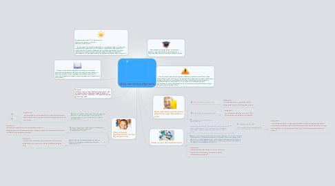 Mind Map: Игра как метод обучения