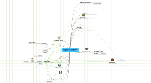 Mind Map: Serviceware for Self-Managing Intentional Programming