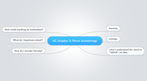 Mind Map: 6C chapter 2: fierce wonderings