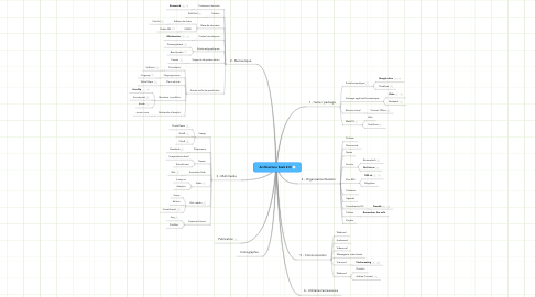 Mind Map: Architecture SaaS 2.O