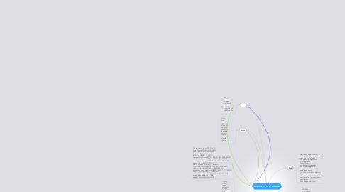 Mind Map: Description of an artwork